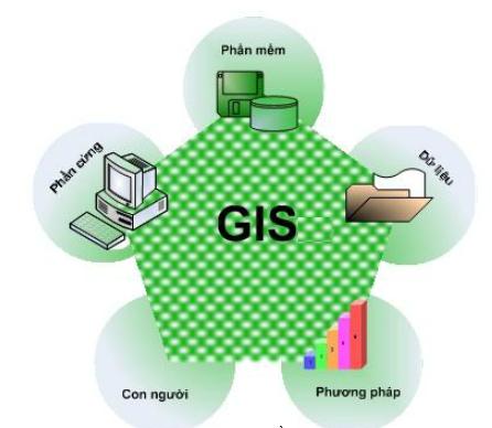 Công nghệ GIS