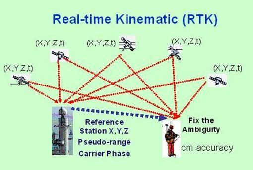 Công nghệ RTK